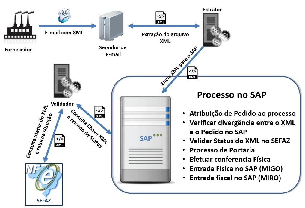 Intelity Consultoria - Produtos - Automatização NFe Entrada (MIGO e
